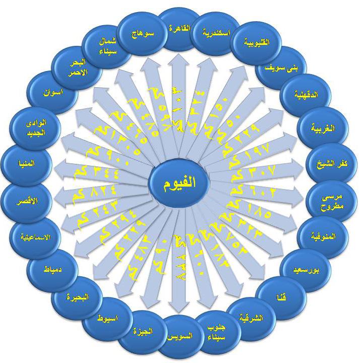 الصفحة الرئيسية المسافة بين الفيوم ومحافظات مصر
